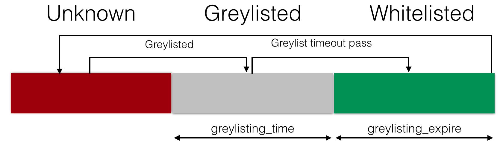 Greylisting module