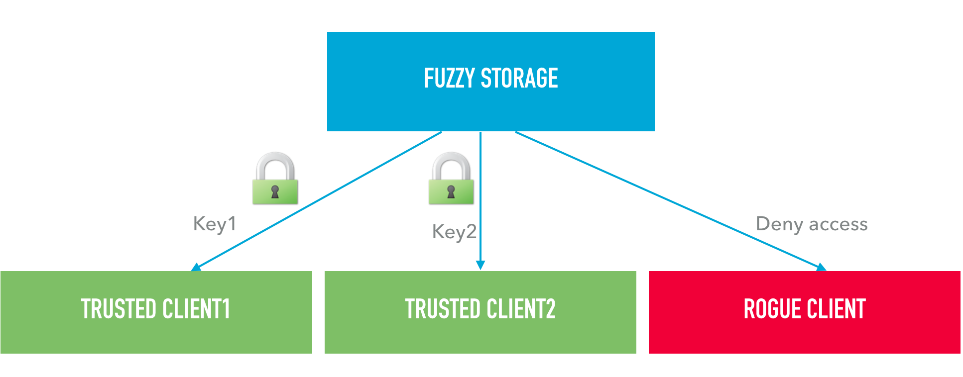 Usage of fuzzy hashes