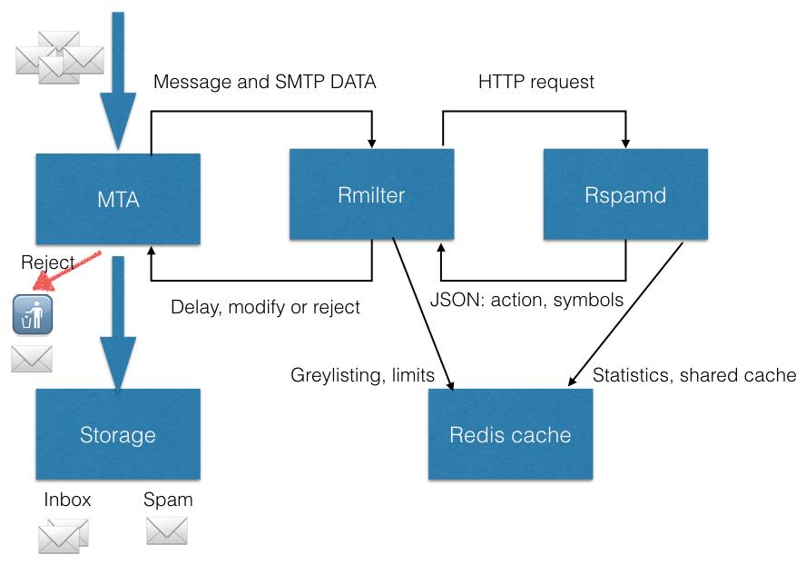 Postfix Settings Here Is A Scheme